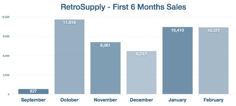 Retro Supply Income